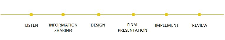 Customize your experience through our process | Listen - Information Sharing - Design - Final Presentation - Implement - Review