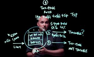 [Video] How Tax-Free Accounts Work