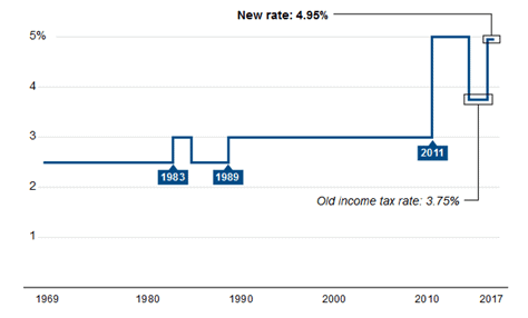 Tax Rate over last 50 years