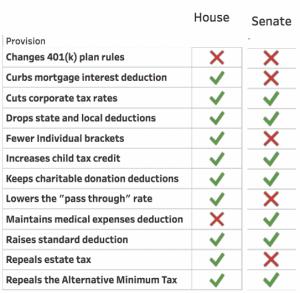Financial Design Studio House Senate Table