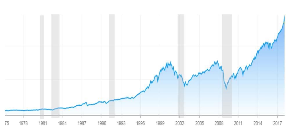 Financial Design Studio RECESSION Stocks