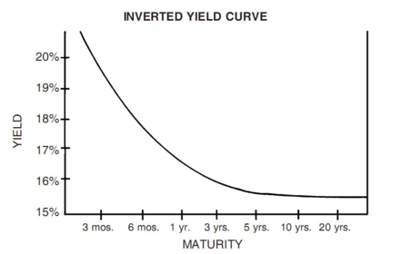 Financial Design Studio Normal Yield Curve