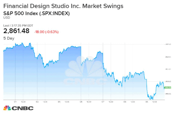 financial design studio market swings up and down draft