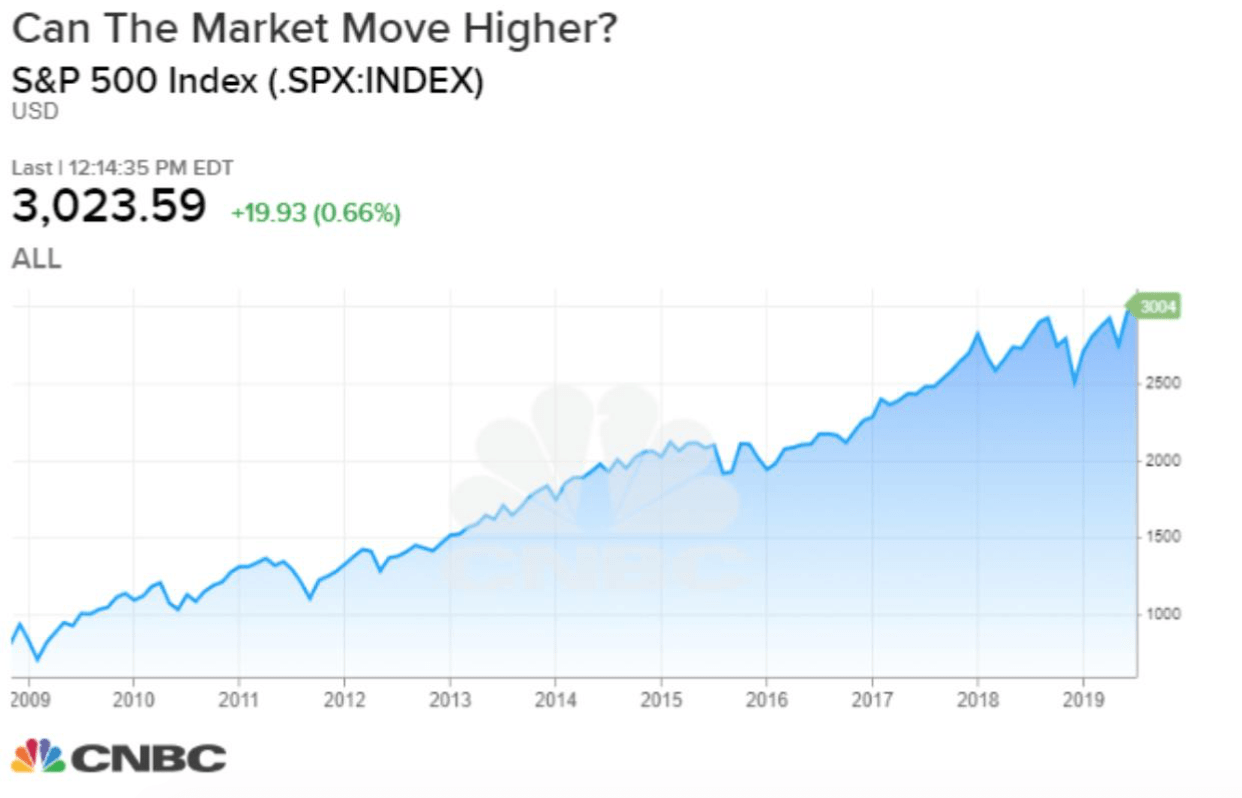 financial planner can the market move higher chart
