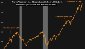 The S&P 500 Hit 3000! What Comes First: Trade, The Fed, Interest Rates, or Yourself?