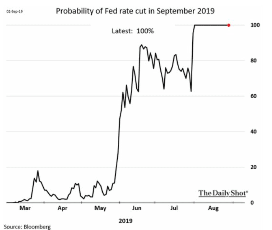 financial advisor Odds of Rate Cut at September Meeting