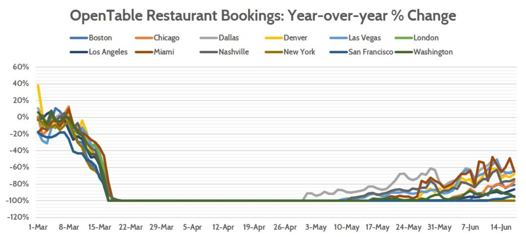 OpenTable Restaurant Booking Trends in 2020