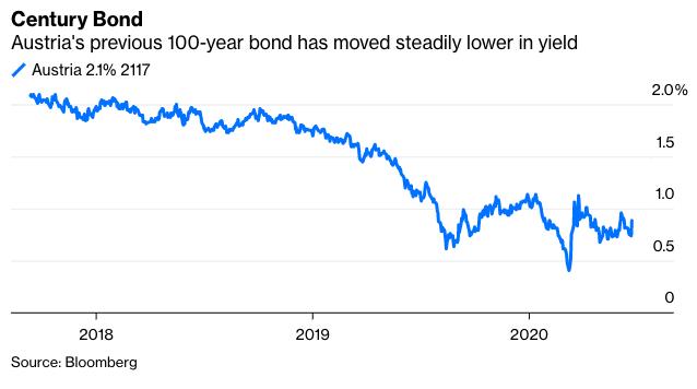 Austria 100 Year Century Bond Yield
