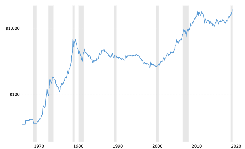Gold Prices Since 1970