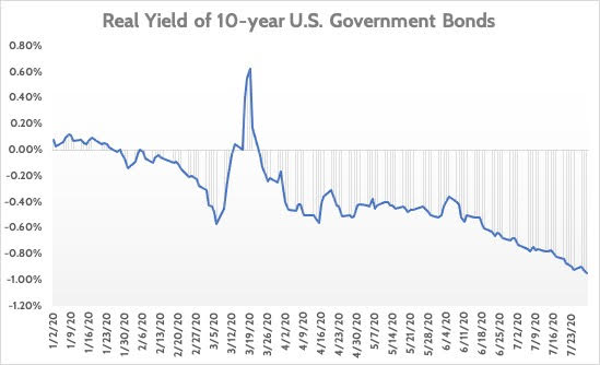 Real Yields of 10-year U.S. Government Bonds