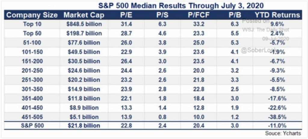 S&P 500 performance by company size