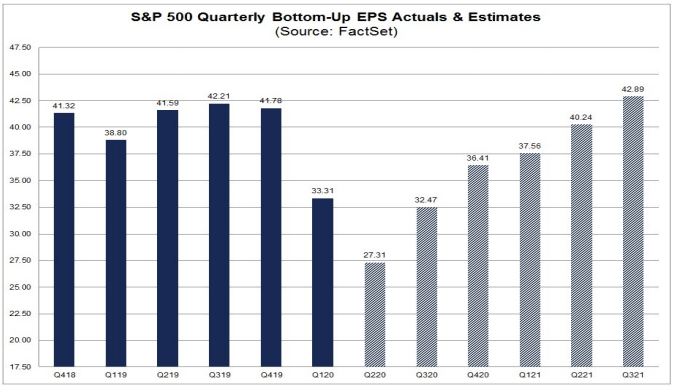 S&P 500 Consensus Earnings Estimates during COVID