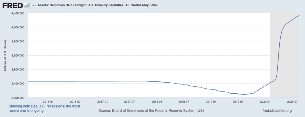 Federal Reserve Balance Sheet Expansion During COVID