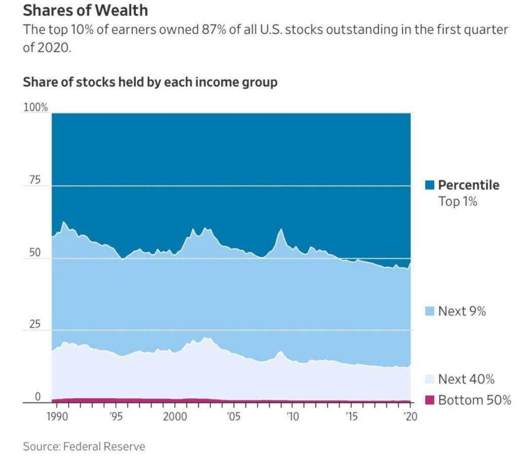Share of Wealth Top 1% of Earners