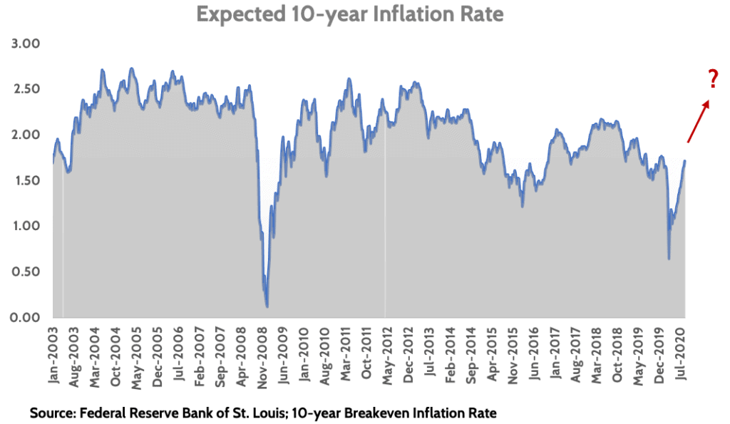 Investing in an inflationary environment