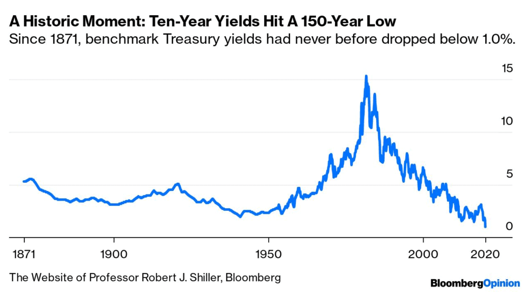 150 Year History of Interest Rates in the United States