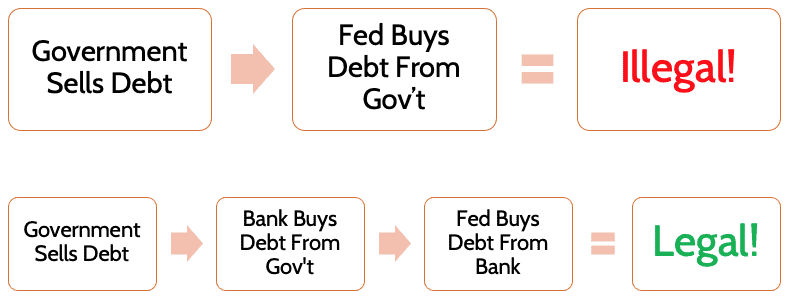 Federal Reserve Financing Government Spending