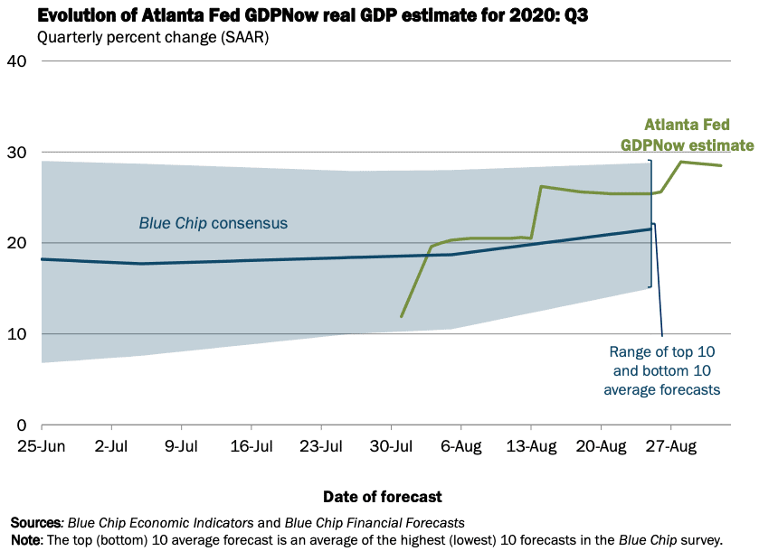Atlanta Federal Reserve GDPNow Estimate Third Quarter 2020