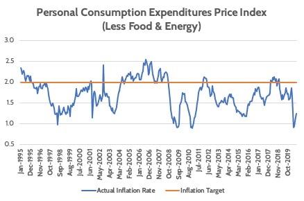 U.S. Inflation versus Federal Reserve Target