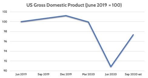 United States Gross Domestic Product Recovery COVID