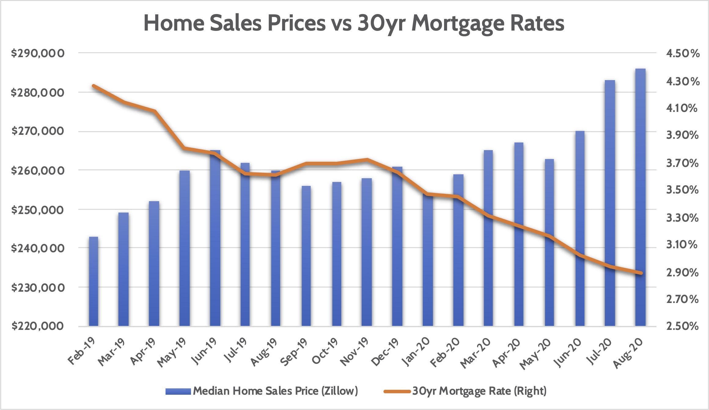 Impact of Mortgage Rates on Home Prices
