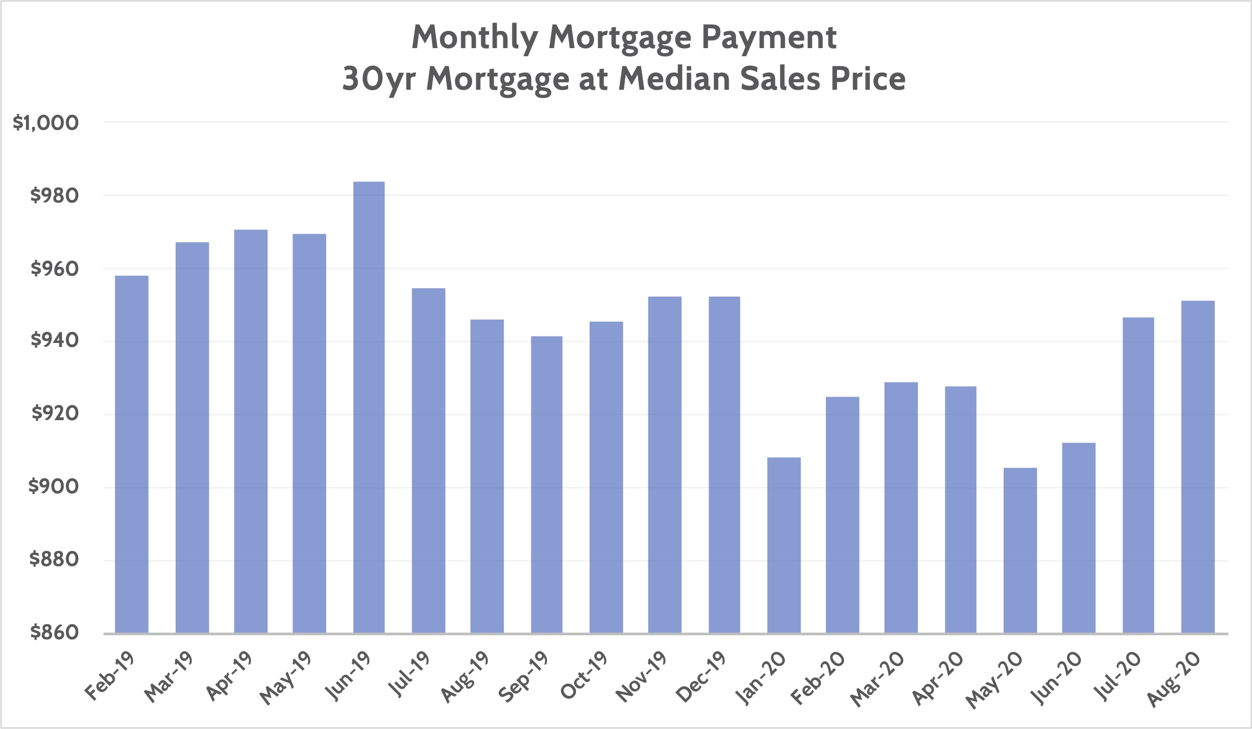 Mortgage Payment With Current Home Prices and Mortgage Rates