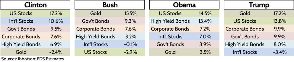 Annualized returns, Financial Advisor, Presidential terms