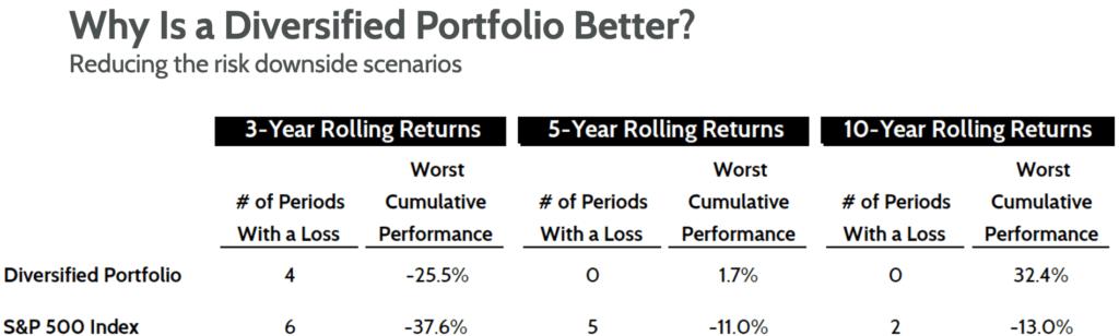 Diversified Portfolio, Investors