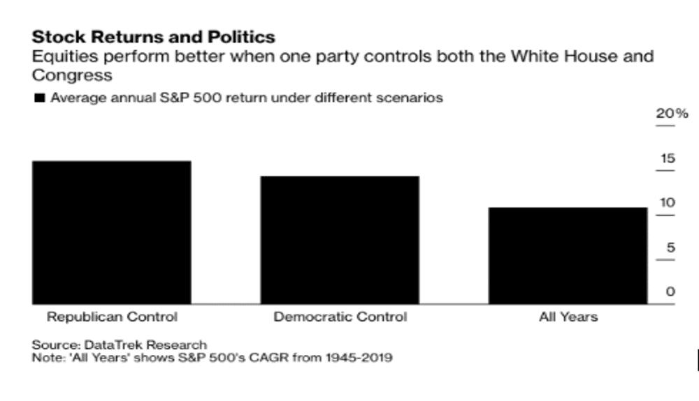 Stock Returns, Politics, Financial Advisor