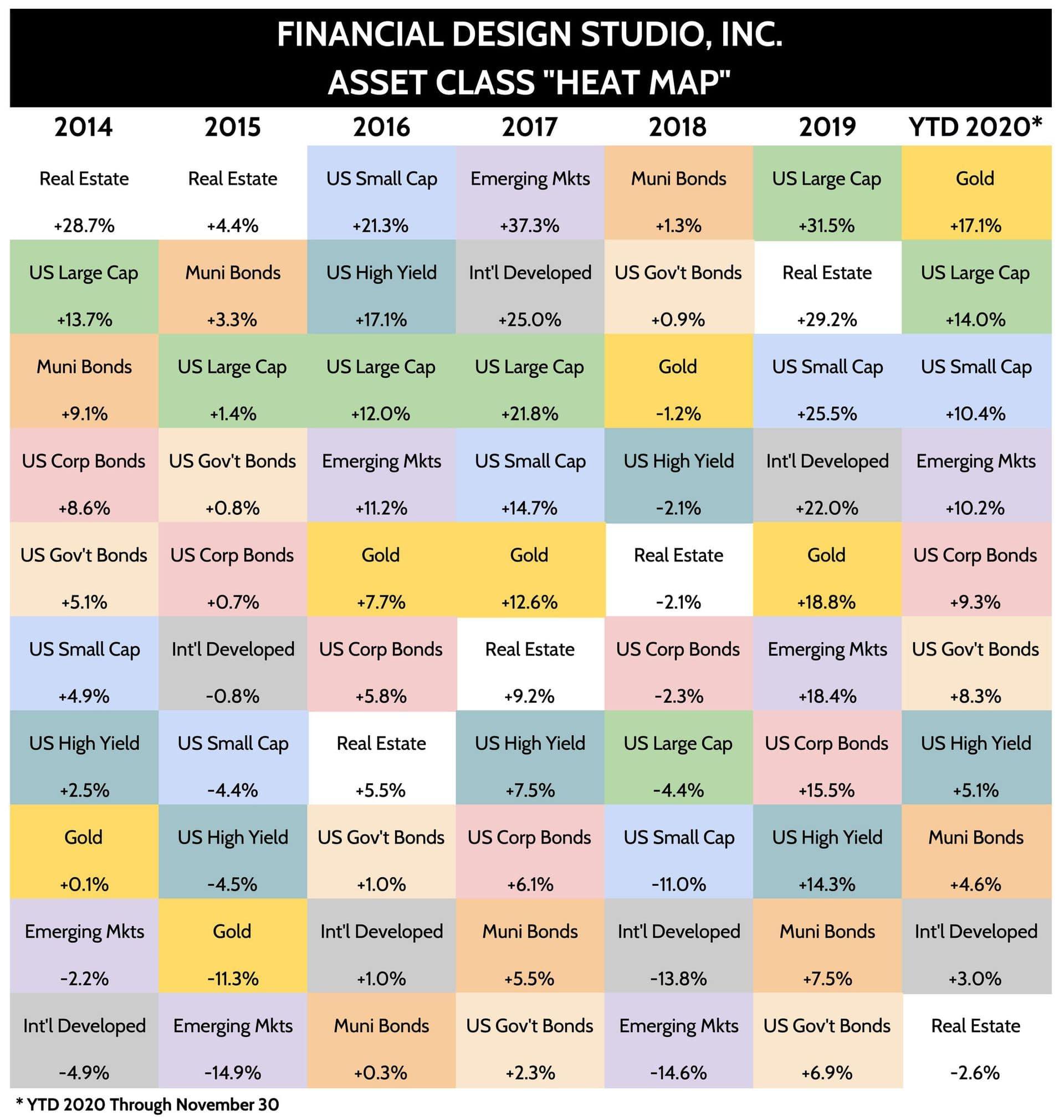 2020 Asset Class Investment Returns Heat Map