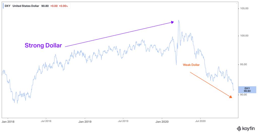 US Dollar Index Performance
