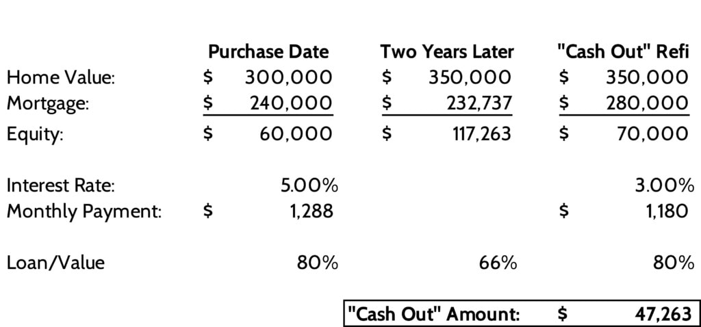 Cash Out Refi Ex. Scaled