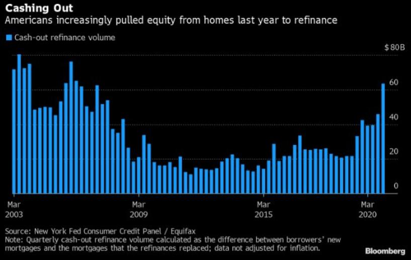 Cash-Out-Refis since 2003