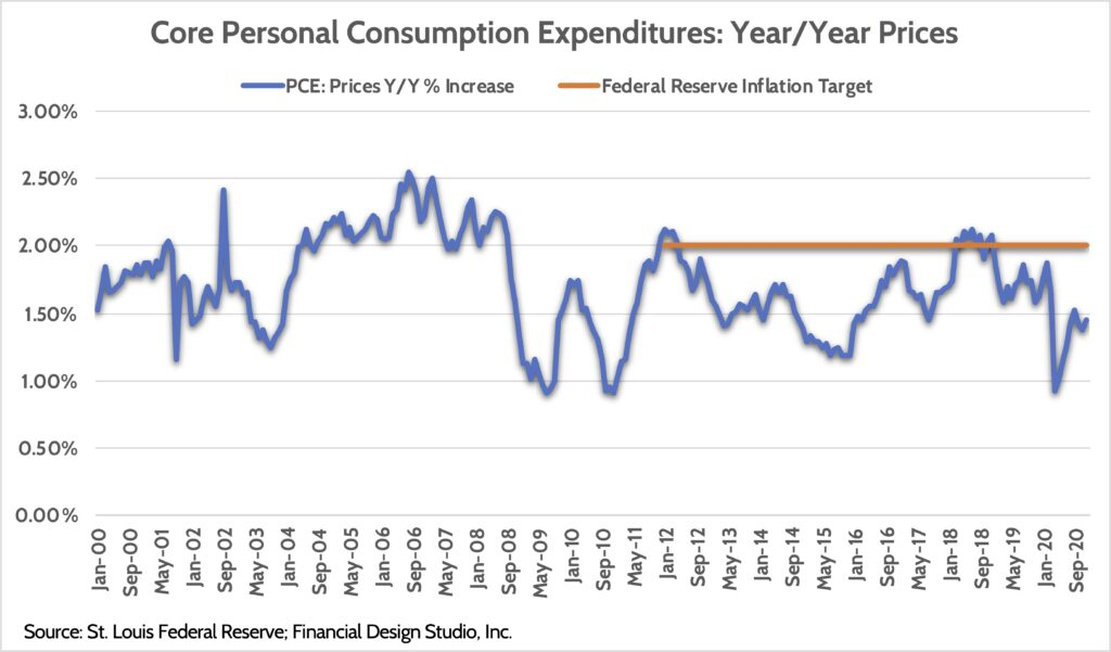 Personal Consumption