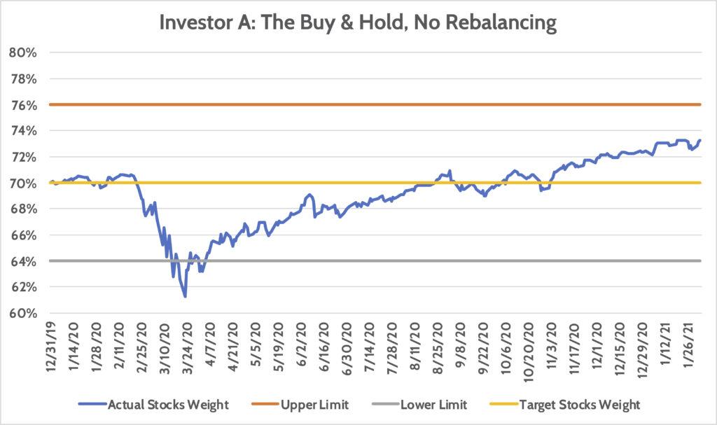 Day Trader-Investing No rebalancing Day Trader
