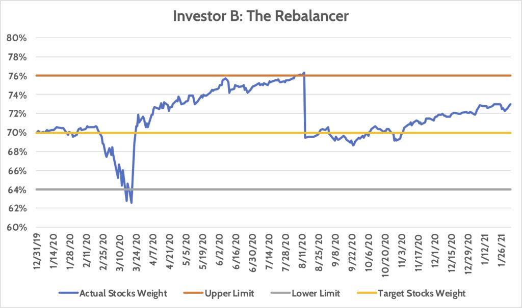 Investing Rebalancer Long Term Investor