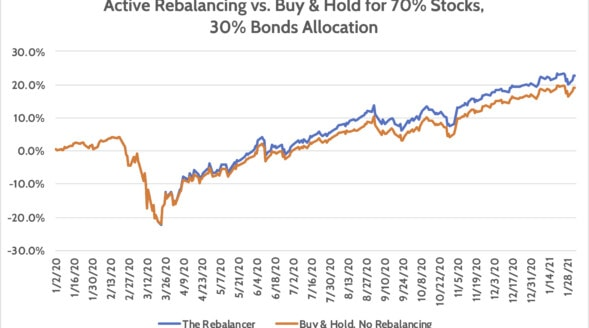 Buy & Hold Investing vs Rebalancing