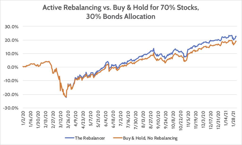 Day Trader versus Long Term Investor (Active Rebalancing vs. Buy & Hold)