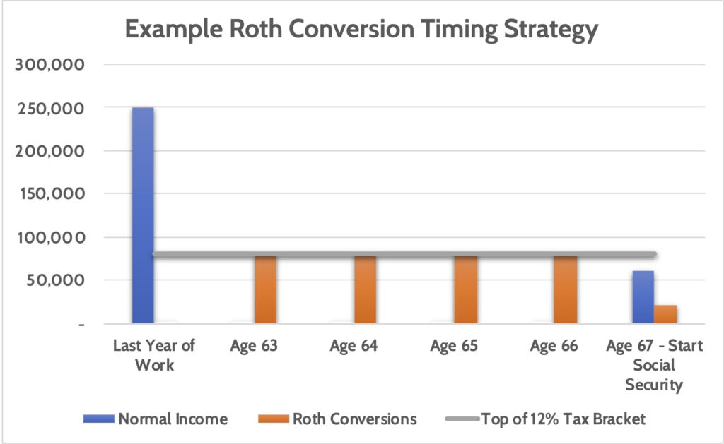 Roth Conversion Strategy