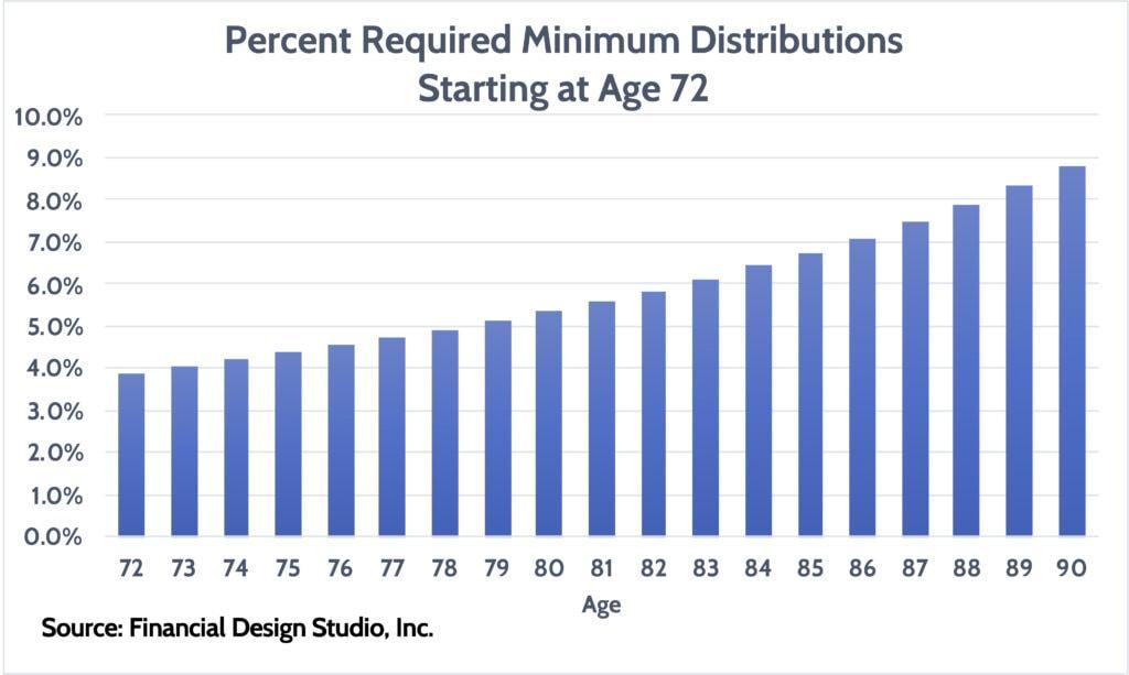Required Minimum Distributions Percentages