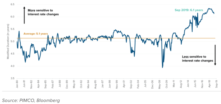 Duration Aggregate Bond Index