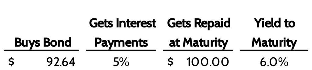 Interest rates change bond prices