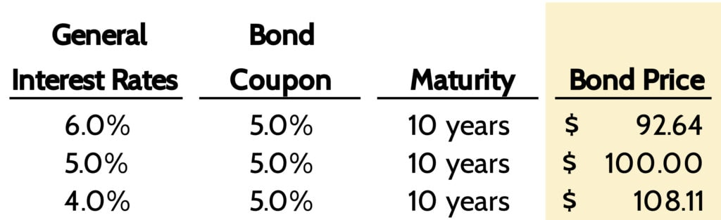 Changes in general Interest rates