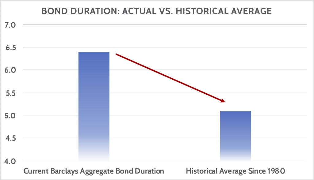 Bond Duration vs. historical