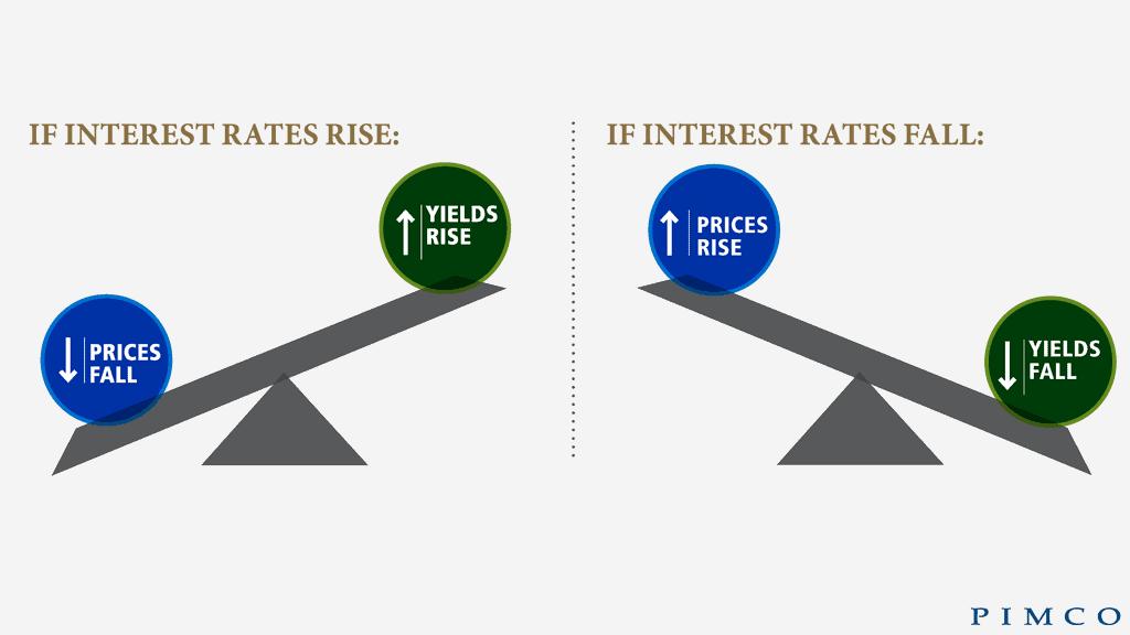 Interest Rate Risk In Bonds