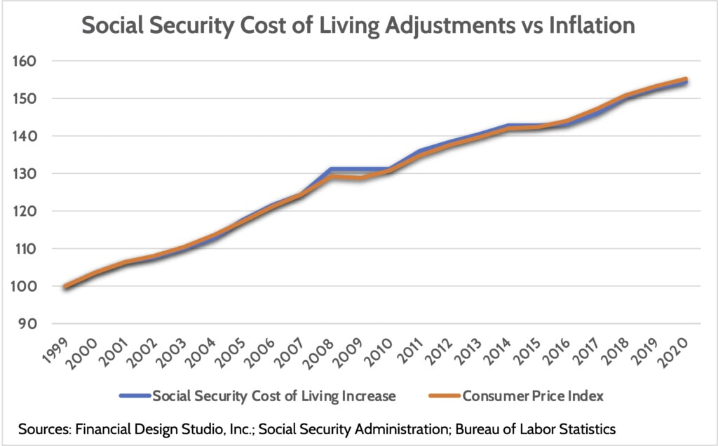 Social Security Cost of Living adjustments vs Inflation