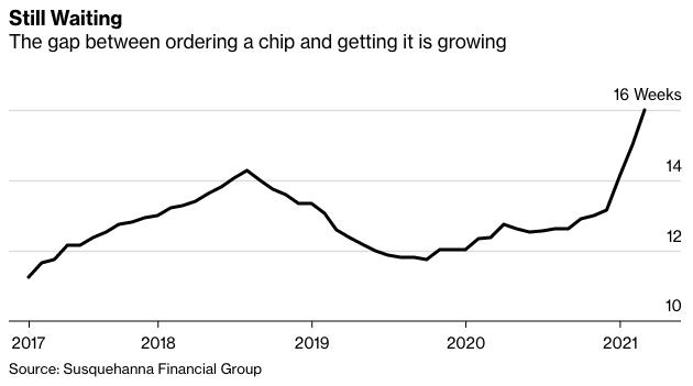 Global Chip Shortage wait time