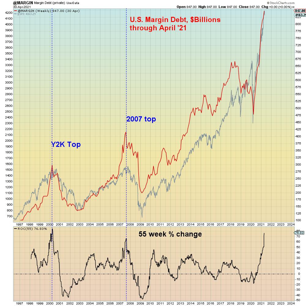 Volatile Stock Market- Margin Debt