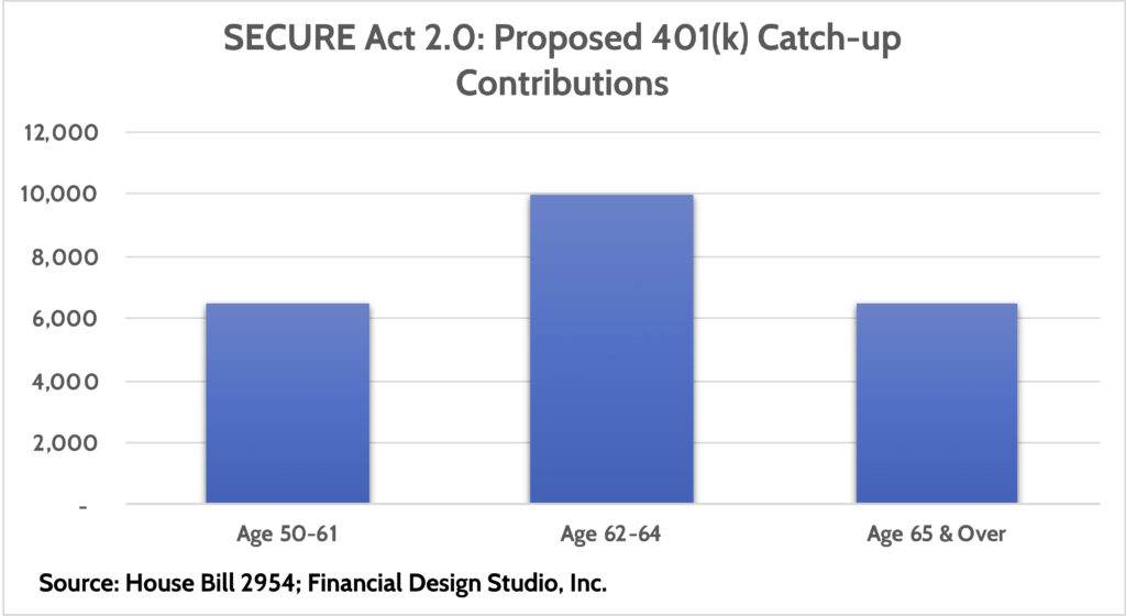 Retirement changes coming with SECURE Act 2.0