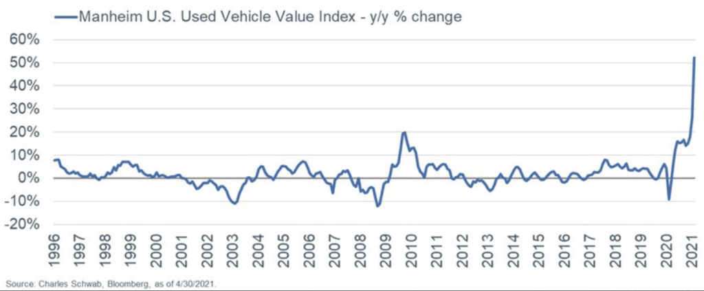 global chip shortage affecting used cars